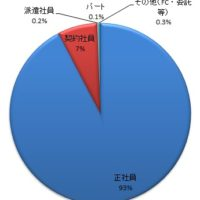 リクナビNEXT雇用形態別求人数