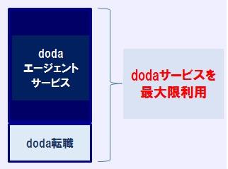 dodaエージェントサービスを最大限に利用