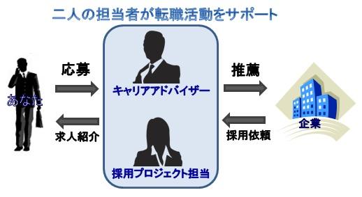 DODAエージェントサービス・転職活動サポートの内容