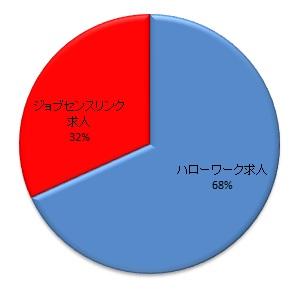 ジョブセンスリンク・総求人数(ハローワークと独自求人)