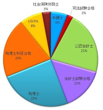 MS-Japan・保有資格別求人数