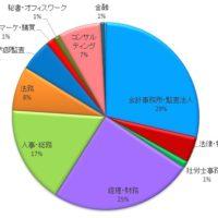 MS-Japan・職種別求人数
