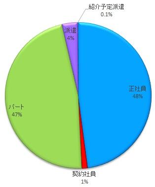メディカルプラン・雇用形態別求人数