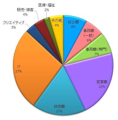東京しごとセンターヤングコーナー・職種別求人数