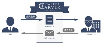 CAREER・CARVER・サービスの仕組み