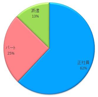 カイゴWORKER・雇用形態別求人数
