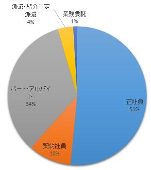 runway-お仕事コンシェルジュ・雇用形態別求人数