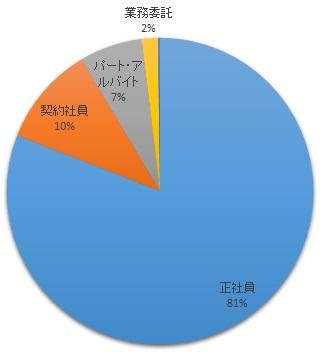 千葉キャリ・雇用形態別求人数