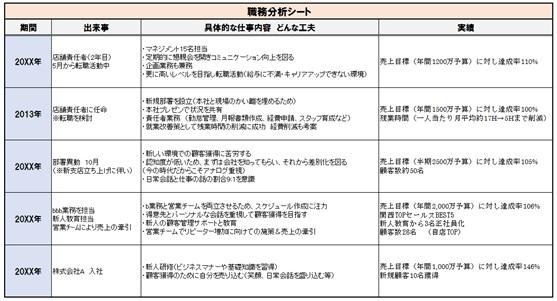職務分析シート
