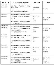 職務経歴書・キャリア形式