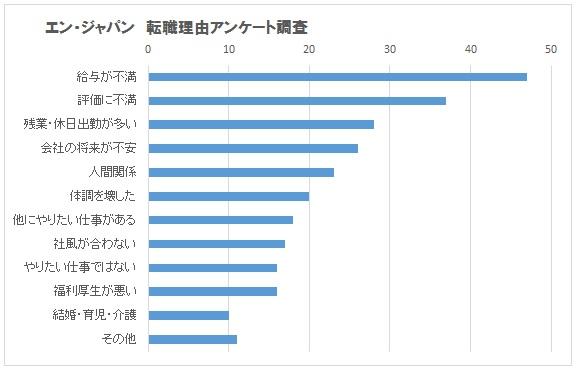 エン転職・転職理由・グラフ