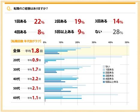 エンジャパン転職回数アンケート調査2009