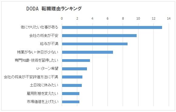 DODA転職理由ランキング・グラフ