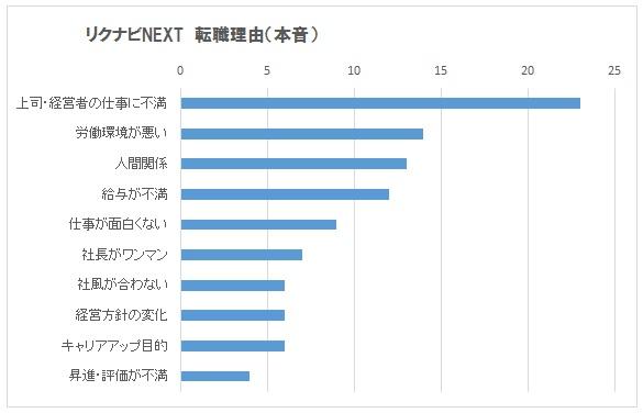 リクナビNEXTの転職理由 グラフ