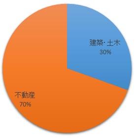 廣済堂キャリアリサーチの業界別求人
