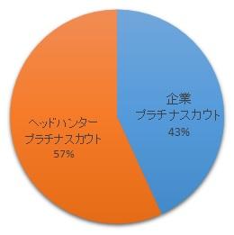 プラチナスカウトの割合
