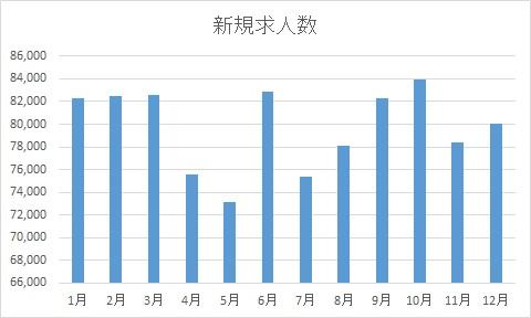 新規求人数の推移・統計データ