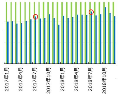 転職希望者数の推移