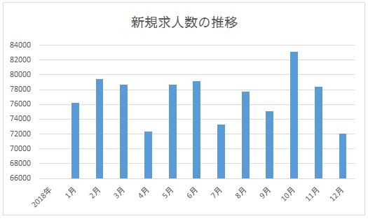 年間の新規求人数推移